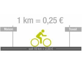 Indemnité kilométrique vélo, une aubaine pour les propriétaires de vélos électriques ?